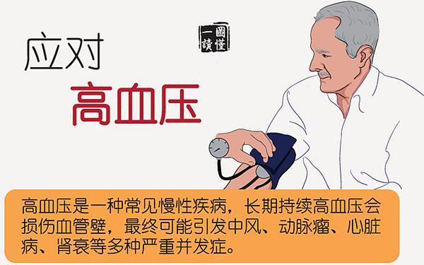 蒲公英能治疗高血压?蒲公英功效的全攻略,不要错过!
